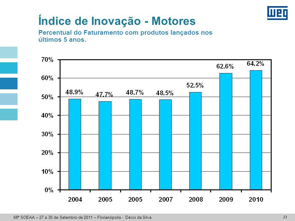 23 Índice de Inovação - Motores Percentual do Faturamento com produtos lançados nos últimos 5 anos. 68ª SOEAA – 27 a 30 de Setembro de 2011 – Florianó