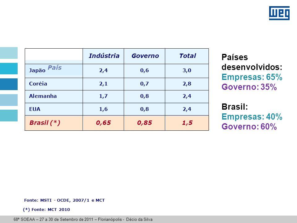 País 1,50,850,65 Brasil (*) 2,40,81,7 Alemanha 2,40,81,6 EUA 2,80,72,1 Coréia 3,00,62,4 Japão Total Governo Indústria Fonte: MSTI - OCDE, 2007/1 e MCT