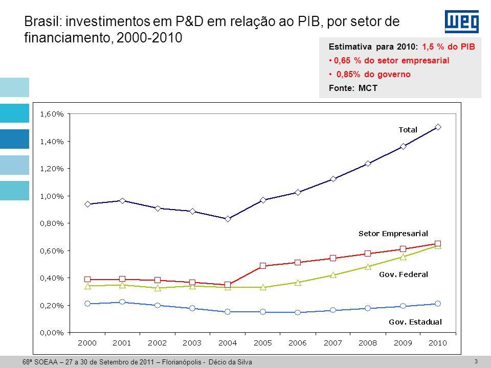 3 Brasil: investimentos em P&D em relação ao PIB, por setor de financiamento, 2000-2010 Estimativa para 2010: 1,5 % do PIB 0,65 % do setor empresarial 0,85% do governo Fonte: MCT 68ª SOEAA – 27 a 30 de Setembro de 2011 – Florianópolis - Décio da Silva