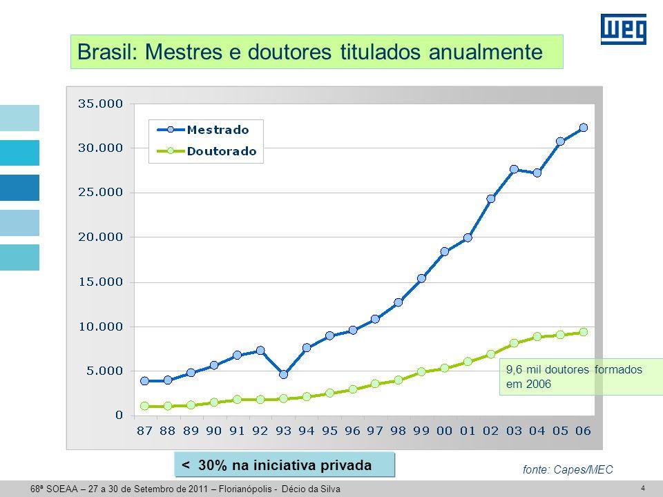 4 Brasil: Mestres e doutores titulados anualmente fonte: Capes/MEC 9,6 mil doutores formados em 2006 68ª SOEAA – 27 a 30 de Setembro de 2011 – Florian