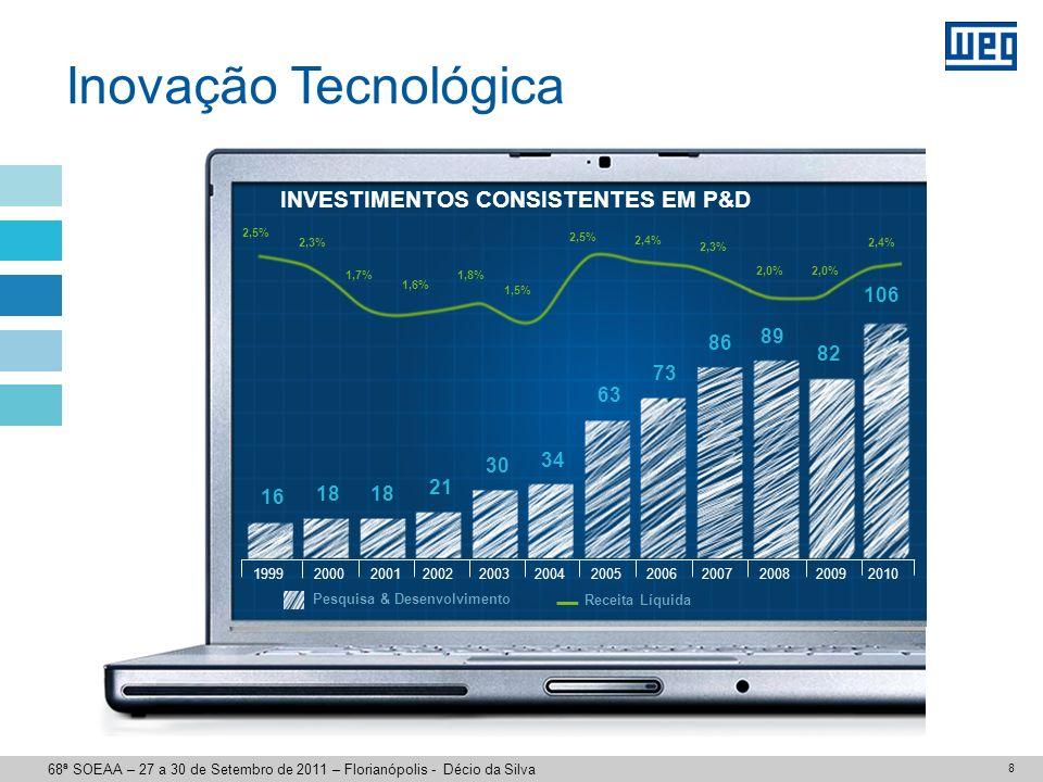 8 INVESTIMENTOS CONSISTENTES EM P&D Pesquisa & Desenvolvimento Receita Líquida 2003200420052006200720082001200019992002 16 18 21 30 34 63 73 86 89 2,5% 2,3% 1,7% 1,5% 2,5% 1,6% 1,8% 2,4% 2,3% 2,0% 82 2009 2,0% 2010 106 2,4% Inovação Tecnológica 68ª SOEAA – 27 a 30 de Setembro de 2011 – Florianópolis - Décio da Silva