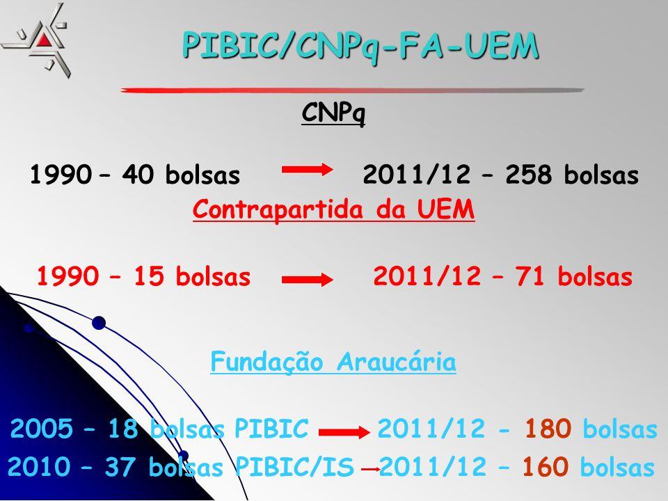 PIBIC/CNPq-FA-UEM CNPq 1990 – 40 bolsas2011/12 – 258 bolsas Contrapartida da UEM 1990 – 15 bolsas 2011/12 – 71 bolsas Fundação Araucária 2005 – 18 bolsasPIBIC 2011/12 - 180 bolsas 2010 – 37 bolsas PIBIC/IS 2011/12 – 160 bolsas