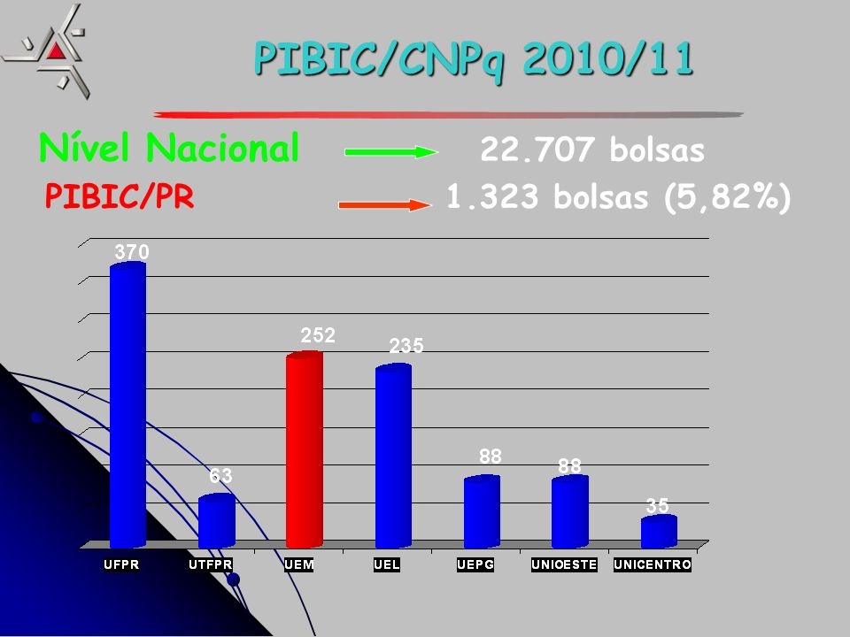 PIBIC/CNPq 2010/11 Nível Nacional 22.707 bolsas PIBIC/PR 1.323 bolsas (5,82%)