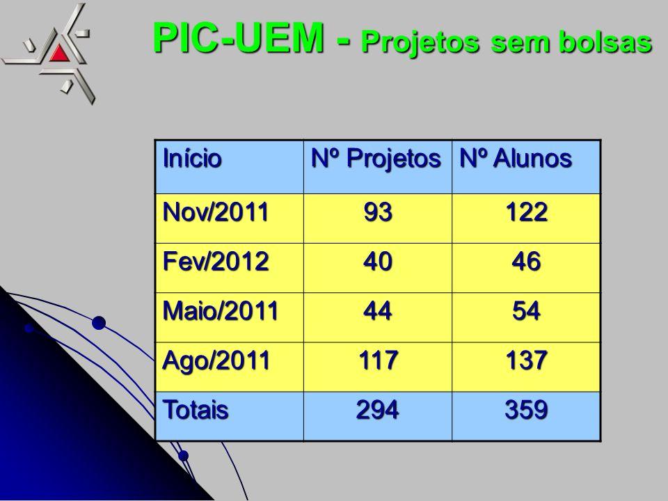 PIC-UEM - Projetos sem bolsas Início Nº Projetos Nº Alunos Nov/201193122 Fev/20124046 Maio/20114454 Ago/2011117137 Totais294359