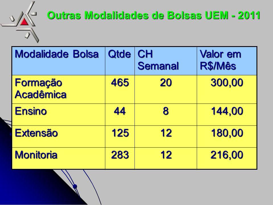 Outras Modalidades de Bolsas UEM - 2011 Modalidade Bolsa Qtde CH Semanal Valor em R$/Mês Formação Acadêmica 46520300,00 Ensino448144,00 Extensão12512180,00 Monitoria28312216,00