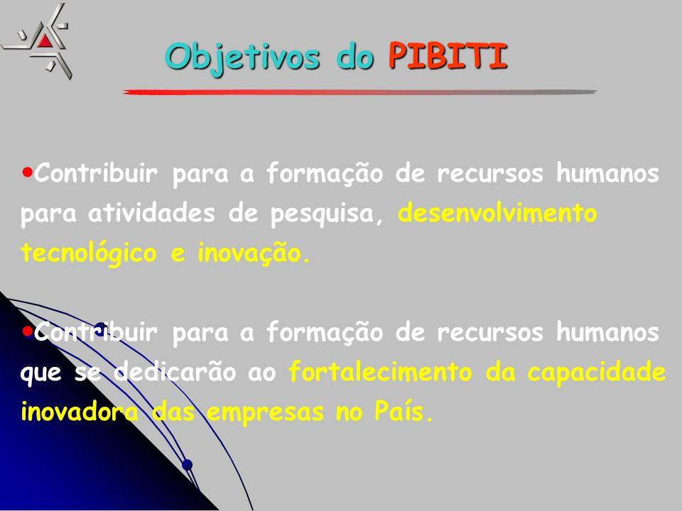 Objetivos do PIBITI Contribuir para a formação de recursos humanos para atividades de pesquisa, desenvolvimento tecnológico e inovação.