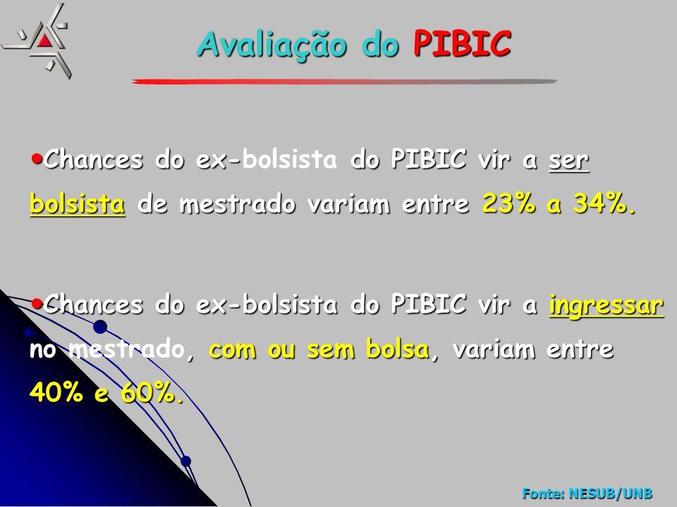 Fonte: NESUB/UNB Avaliação doPIBIC Avaliação do PIBIC Chances do ex- do PIBIC vir a ser bolsista de mestrado variam entre 23% a 34%.