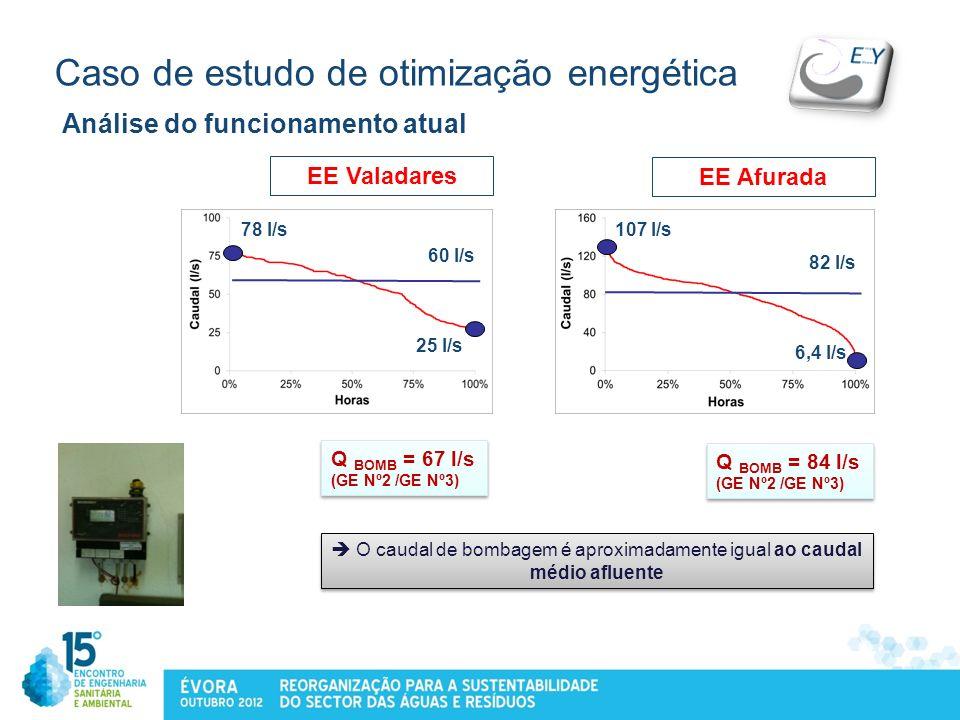 Caso de estudo de otimização energética Análise do funcionamento atual EE Afurada EE Valadares 78 l/s 60 l/s 25 l/s 107 l/s 82 l/s 6,4 l/s O caudal de