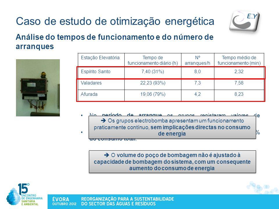 Caso de estudo de otimização energética Análise do tempos de funcionamento e do número de arranques Estação ElevatóriaTempo de funcionamento diário (h
