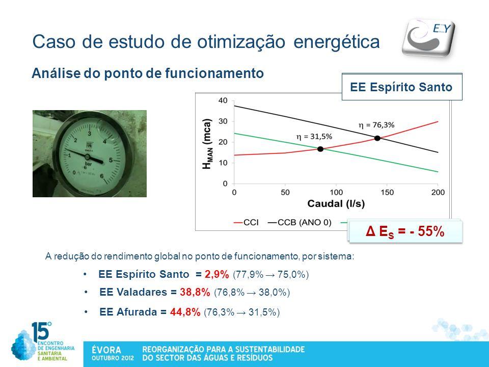Caso de estudo de otimização energética Análise do ponto de funcionamento EE Espírito Santo = 2,9% (77,9% 75,0%) EE Valadares EE AfuradaEE Espírito Sa
