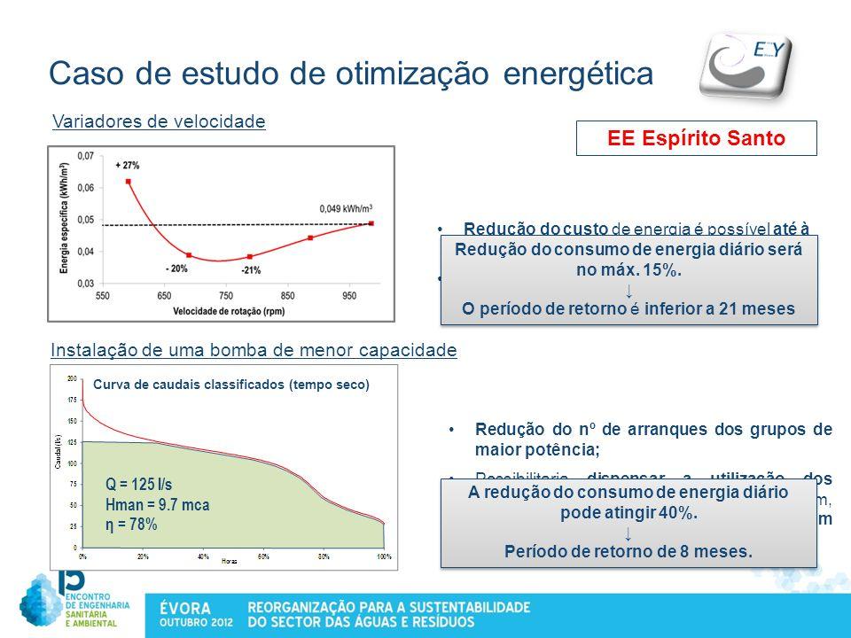 Caso de estudo de otimização energética Variadores de velocidade Redução do custo de energia é possível até à frequência de 40Hz (788 rpm). Não permit
