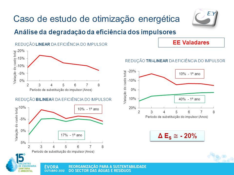Caso de estudo de otimização energética Análise da degradação da eficiência dos impulsores REDUÇÃO LINEAR DA EFICIÊNCIA DO IMPULSOR REDUÇÃO BILINEAR D