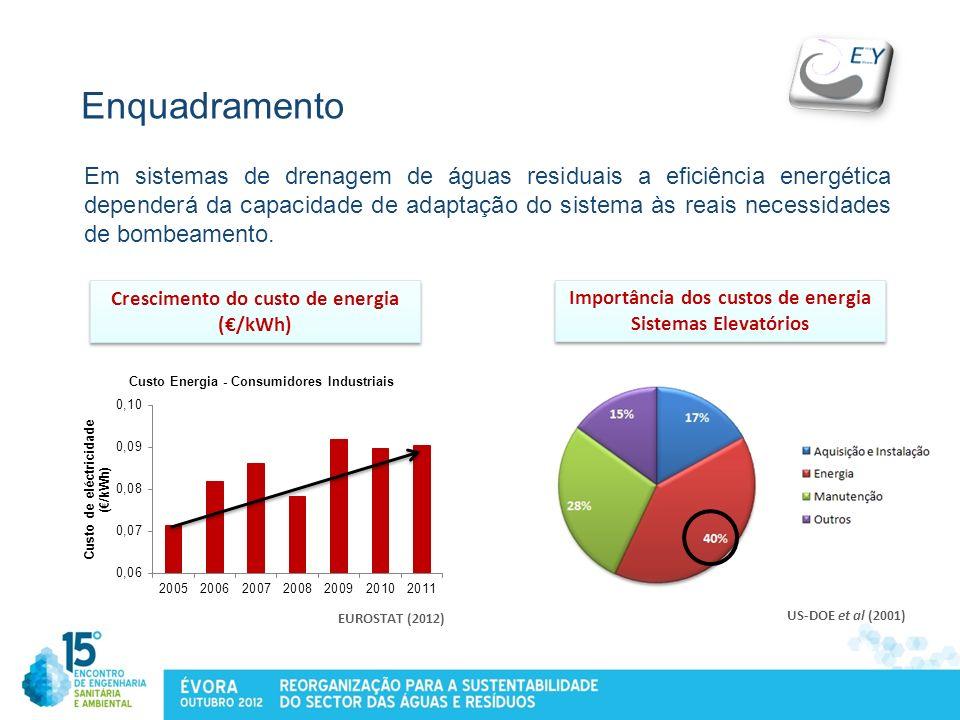Enquadramento Em sistemas de drenagem de águas residuais a eficiência energética dependerá da capacidade de adaptação do sistema às reais necessidades