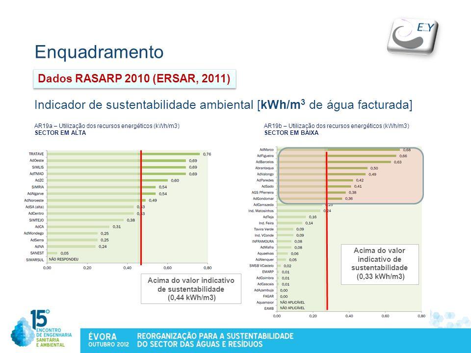 Enquadramento Acima do valor indicativo de sustentabilidade (0,33 kWh/m3) Indicador de sustentabilidade ambiental [kWh/m 3 de água facturada] Acima do