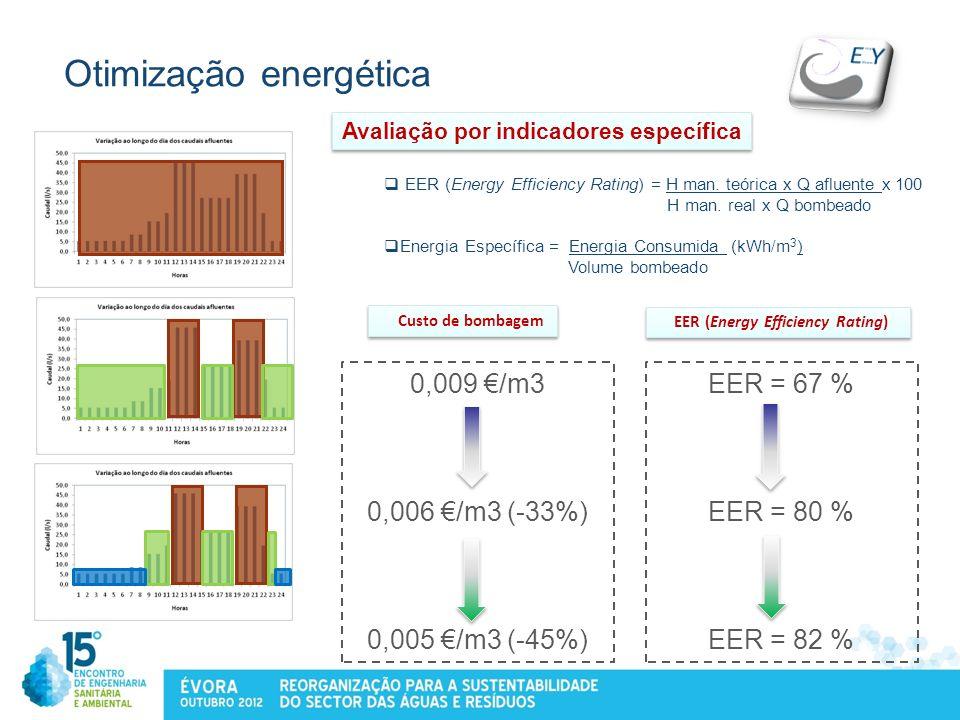 Otimização energética 0,009 /m3 0,006 /m3 (-33%) 0,005 /m3 (-45%) EER = 67 % EER = 80 % EER = 82 % Custo de bombagem EER (Energy Efficiency Rating) =