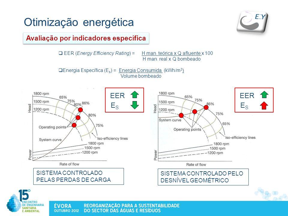 Otimização energética SISTEMA CONTROLADO PELAS PERDAS DE CARGA SISTEMA CONTROLADO PELO DESNÍVEL GEOMÉTRICO EER (Energy Efficiency Rating) = H man. teó