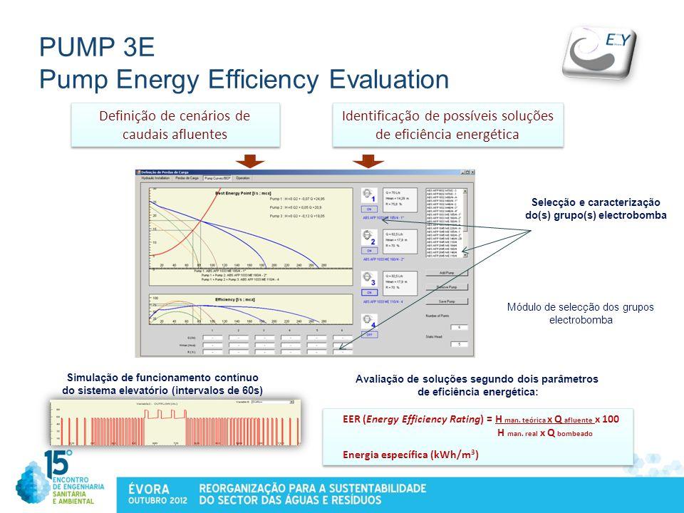 PUMP 3E Pump Energy Efficiency Evaluation Módulo de selecção dos grupos electrobomba EER (Energy Efficiency Rating) = H man. teórica x Q afluente x 10
