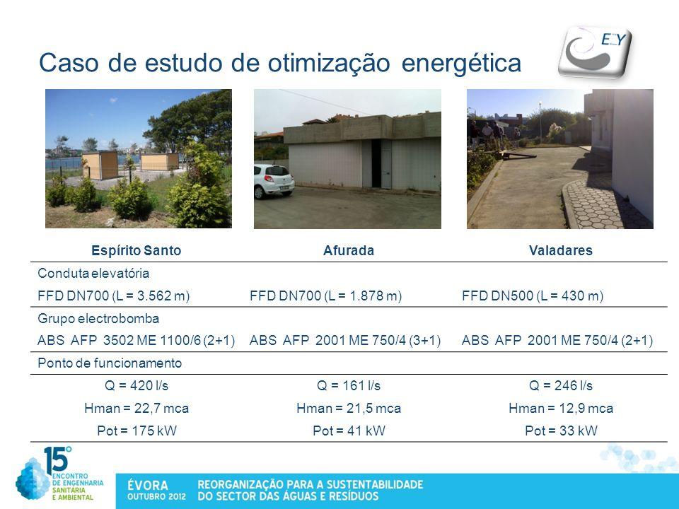Caso de estudo de otimização energética Espírito SantoAfuradaValadares Conduta elevatória FFD DN700 (L = 3.562 m)FFD DN700 (L = 1.878 m)FFD DN500 (L =
