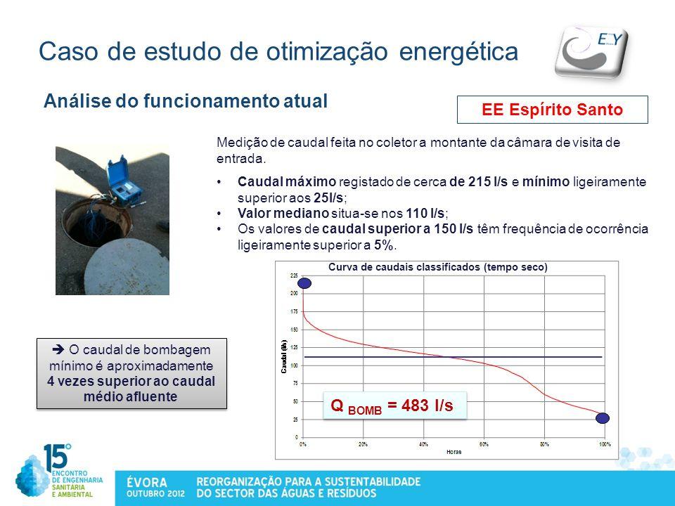 Caso de estudo de otimização energética Análise do funcionamento atual O caudal de bombagem mínimo é aproximadamente 4 vezes superior ao caudal médio