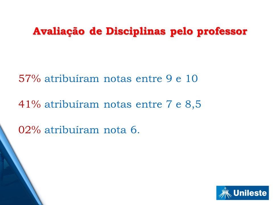 57% atribuíram notas entre 9 e 10 41% atribuíram notas entre 7 e 8,5 02% atribuíram nota 6. Avaliação de Disciplinas pelo professor