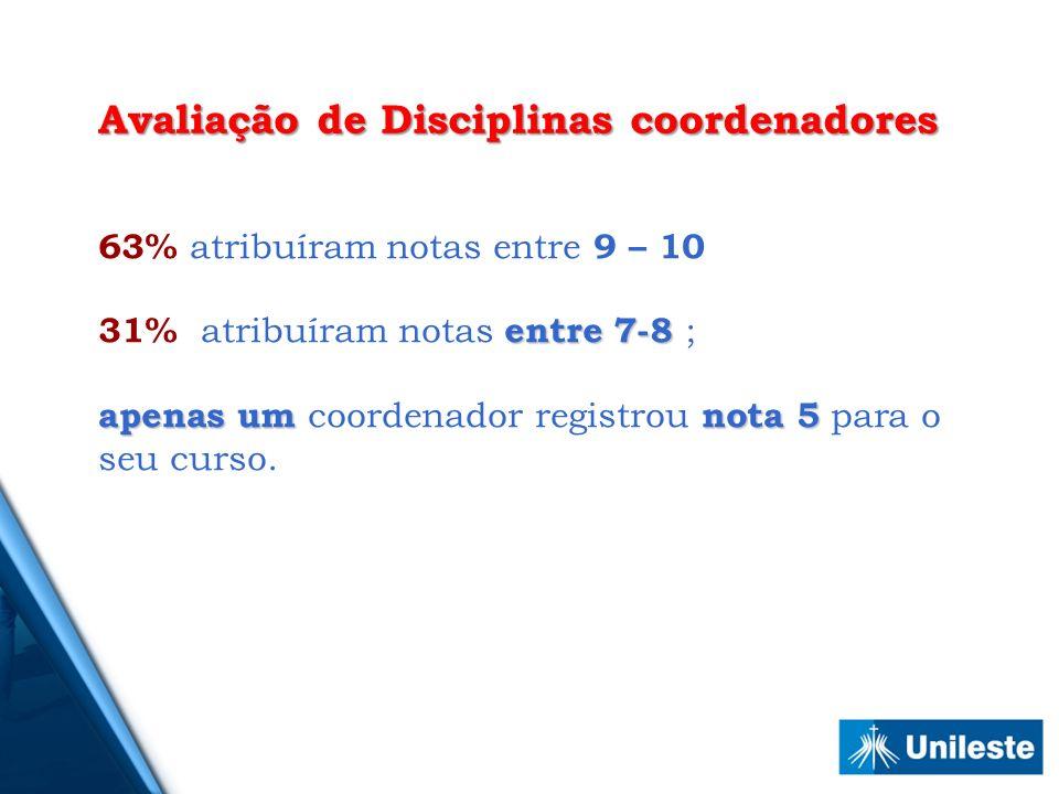 63% atribuíram notas entre 9 – 10 entre 7-8 31% atribuíram notas entre 7-8 ; apenas umnota 5 apenas um coordenador registrou nota 5 para o seu curso.