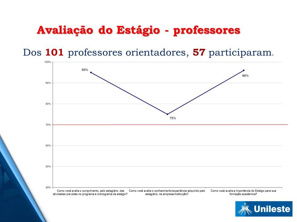 Dos 101 professores orientadores, 57 participaram. Avaliação do Estágio - professores
