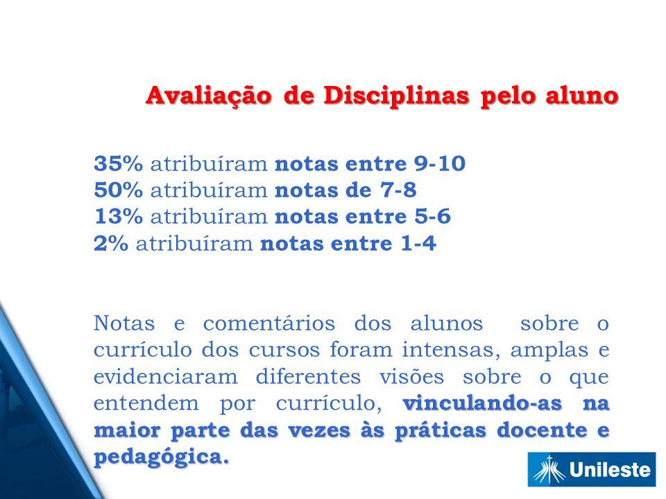 35% atribuíram notas entre 9-10 50% atribuíram notas de 7-8 13% atribuíram notas entre 5-6 2% atribuíram notas entre 1-4 vinculando-as na maior parte das vezes às práticas docente e pedagógica.