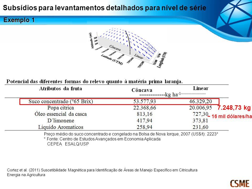 7.248,73 kg Preço médio do suco concentrado e congelado na Bolsa de Nova Iorque, 2007 (US$/t): 2223* * Fonte: Centro de Estudos Avançados em Economia