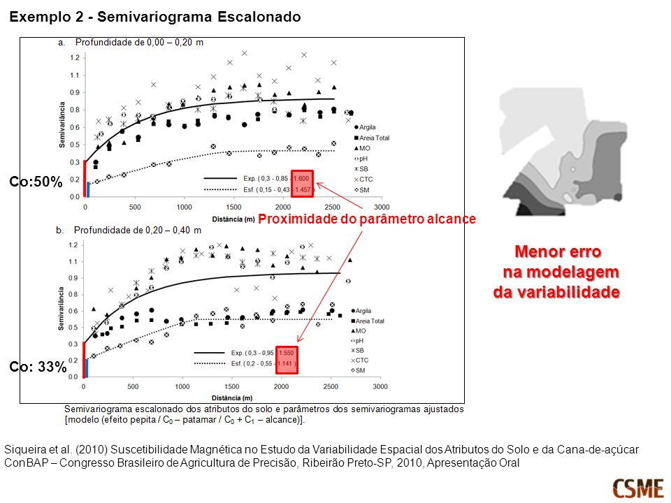 Co:50% Co: 33% Menor erro na modelagem na modelagem da variabilidade Exemplo 2 - Semivariograma Escalonado Siqueira et al. (2010) Suscetibilidade Magn