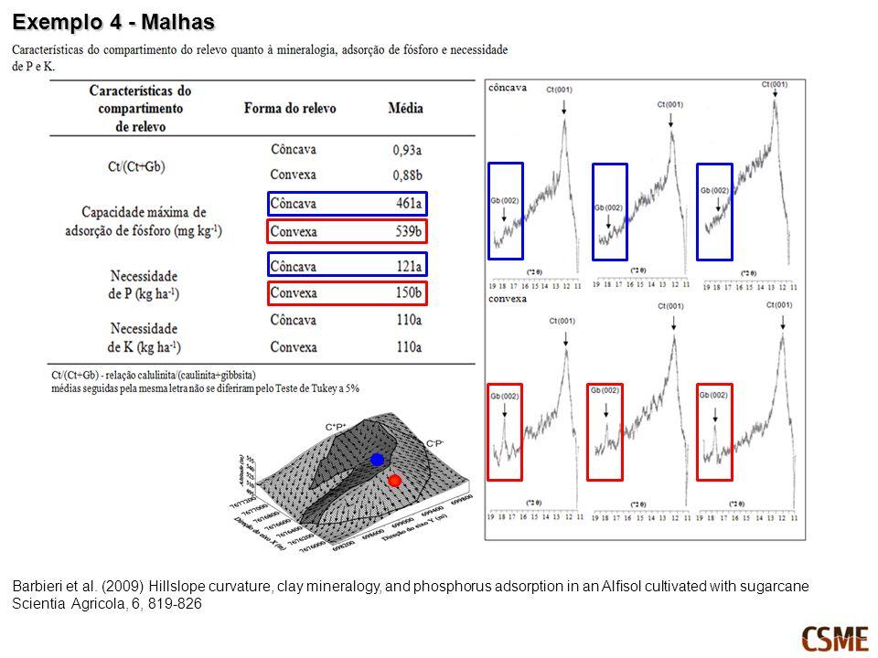 Exemplo 4 - Malhas Barbieri et al.