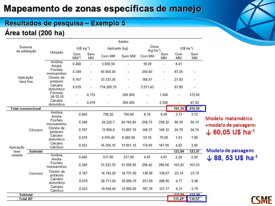 Mapeamento de zonas específicas de manejo Área total (200 ha) Modelo matemático +modelo de paisagem: 60,05 U$ ha -1 Modelo de paisagem: 88, 53 U$ ha -