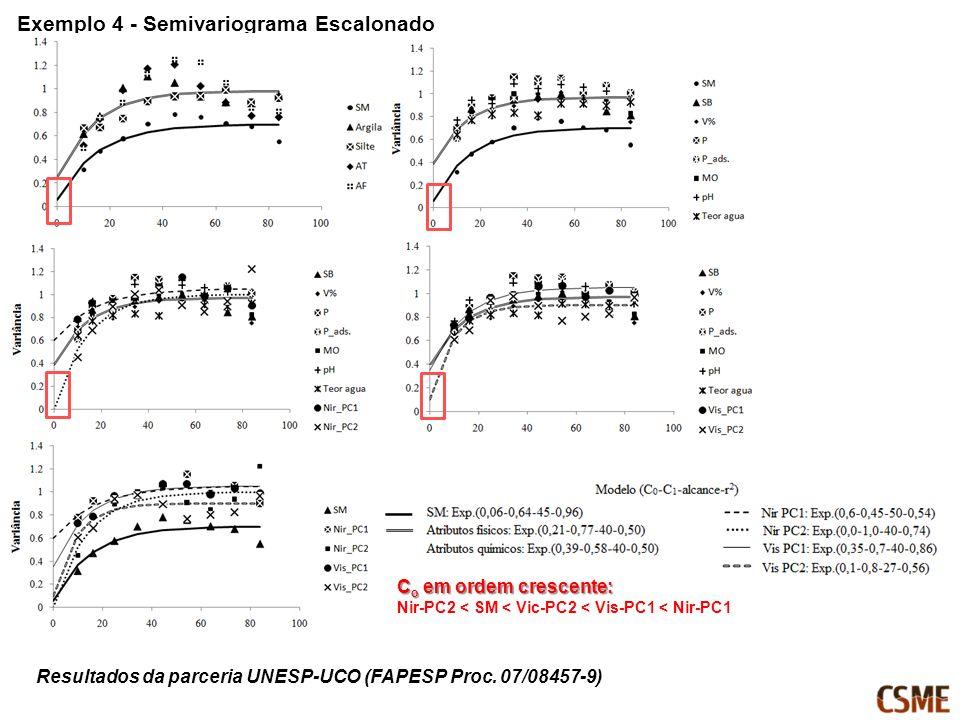 Exemplo 4 - Semivariograma Escalonado C o em ordem crescente: Nir-PC2 < SM < Vic-PC2 < Vis-PC1 < Nir-PC1 Resultados da parceria UNESP-UCO (FAPESP Proc