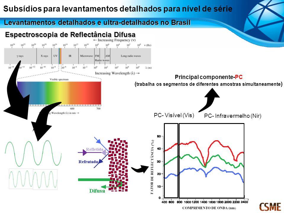 Principal componente-PC ( trabalha os segmentos de diferentes amostras simultaneamente ) Espectroscopia de Reflectância Difusa PC- Visível (Vis) PC- I
