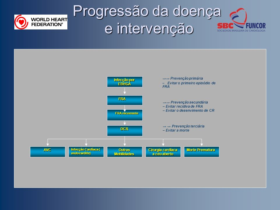 Infecção por EBHGA FRA FRA FRA recorrente FRA recorrente Progressão da doença e intervenção DCR AVC Infecção Cardíaca ( endocardite) Outras Mobilidade