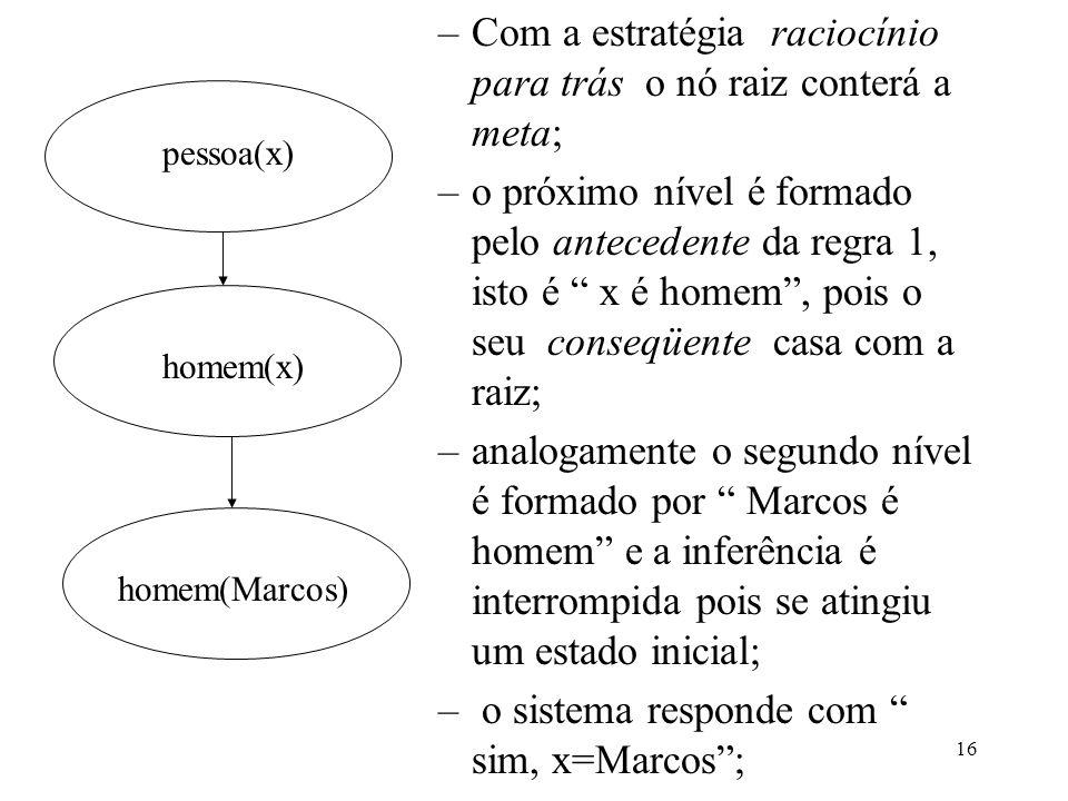 16 –Com a estratégia raciocínio para trás o nó raiz conterá a meta; –o próximo nível é formado pelo antecedente da regra 1, isto é x é homem, pois o s