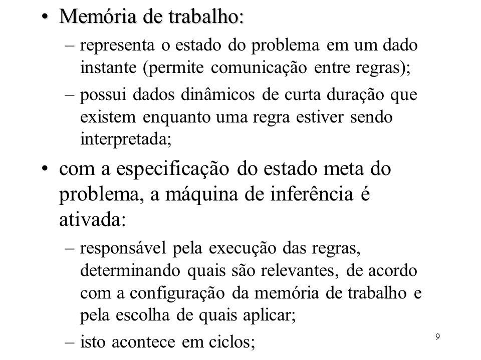 9 Memória de trabalho:Memória de trabalho: –representa o estado do problema em um dado instante (permite comunicação entre regras); –possui dados dinâ
