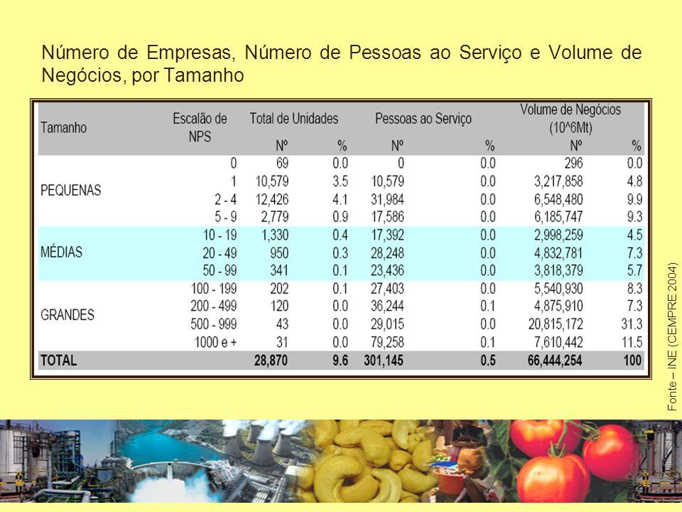 Número de Pequenas Empresas, Número de Pessoas ao Serviço e Volume de Negócios, por Província Fonte – INE (CEMPRE 2004)