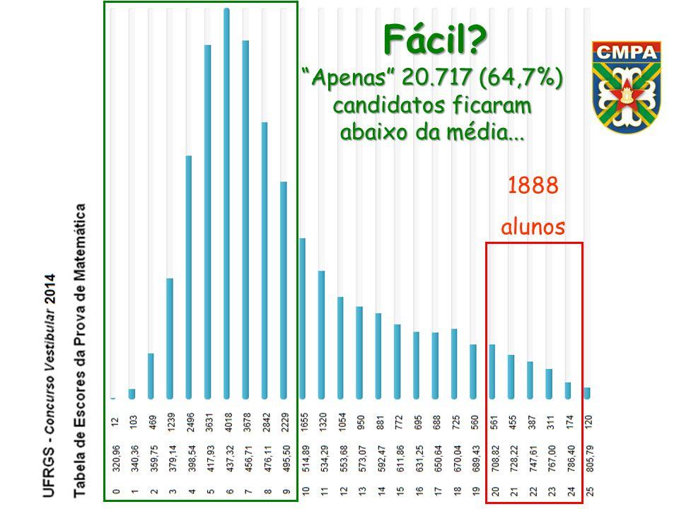 1888 alunos Fácil? Apenas 20.717 (64,7%) candidatos ficaram abaixo da média...