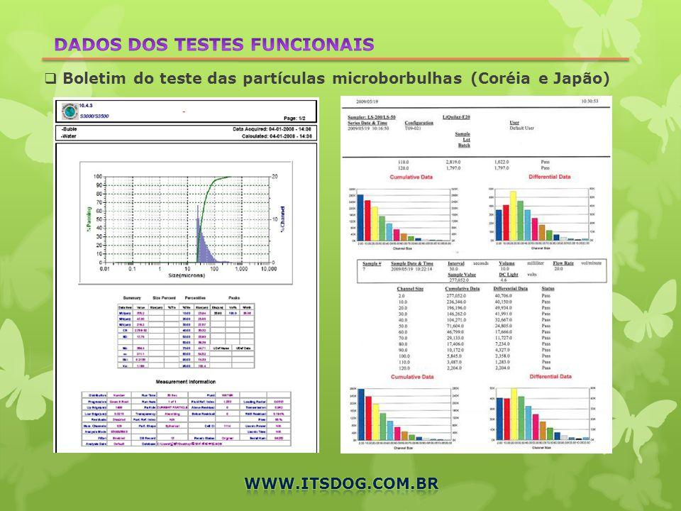 Boletim do teste das partículas microborbulhas (Coréia e Japão)