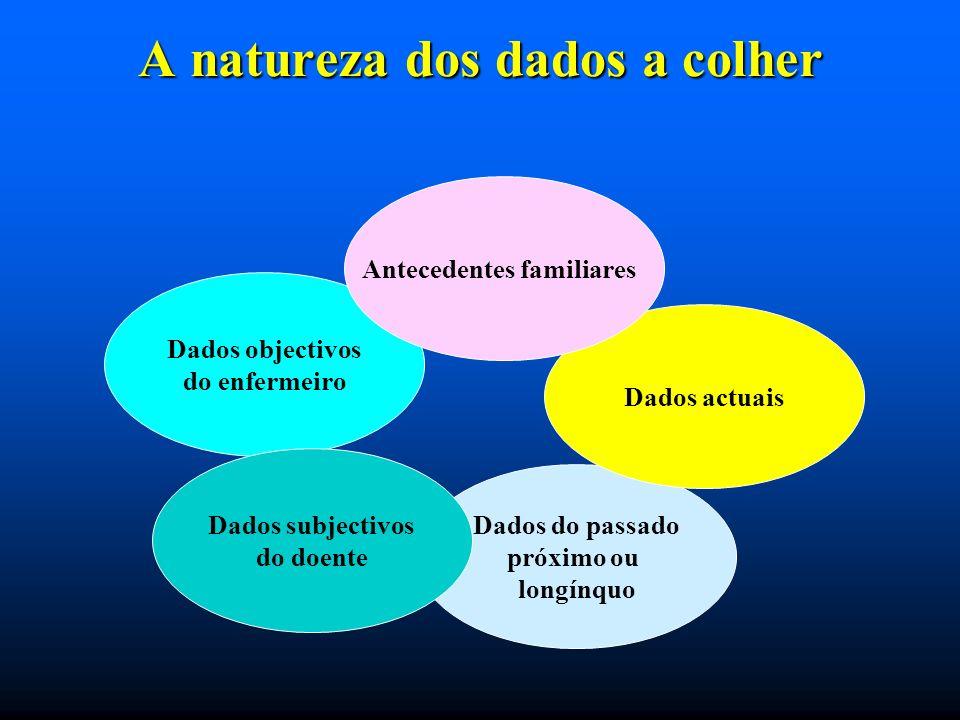 A natureza dos dados a colher Dados objectivos do enfermeiro Dados do passado próximo ou longínquo Dados actuais Dados subjectivos do doente Anteceden
