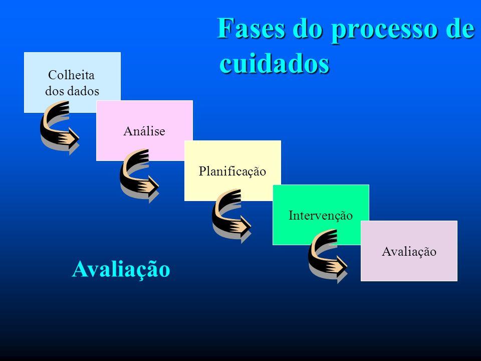 Fases do processo de cuidados Fases do processo de cuidados Colheita dos dados Análise Planificação Intervenção Avaliação