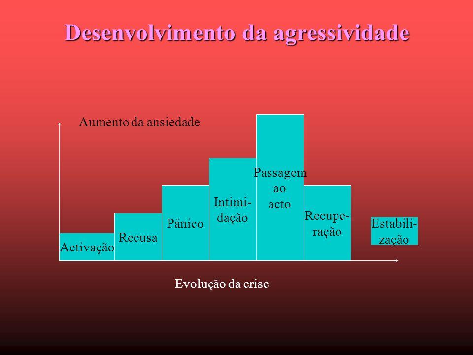 Desenvolvimento da agressividade Activação Recusa Pânico Intimi- dação Passagem ao acto Recupe- ração Estabili- zação Aumento da ansiedade Evolução da