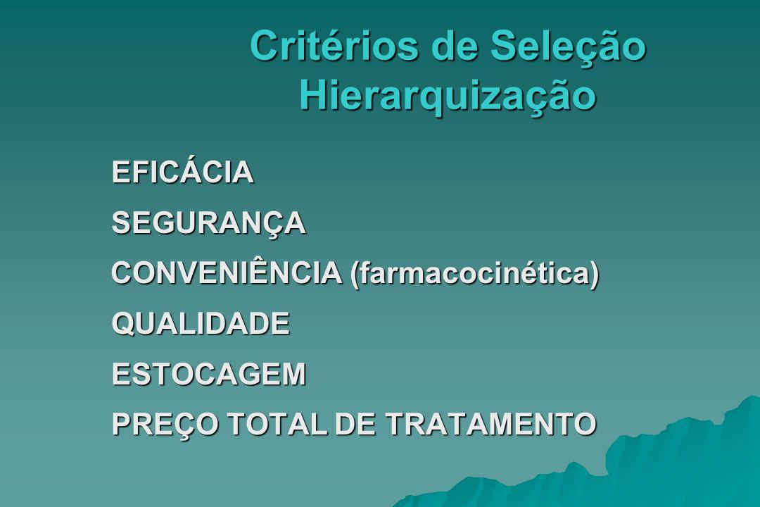Critérios de Seleção Hierarquização EFICÁCIASEGURANÇA CONVENIÊNCIA (farmacocinética) CONVENIÊNCIA (farmacocinética)QUALIDADEESTOCAGEM PREÇO TOTAL DE T