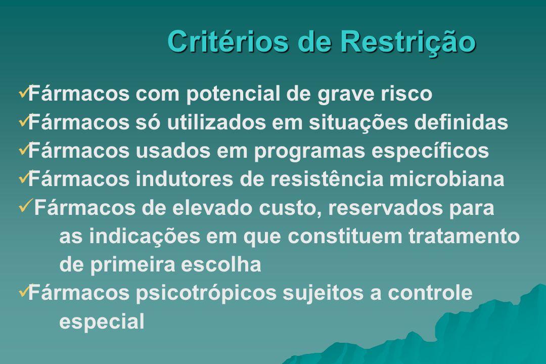 Critérios de Restrição Fármacos com potencial de grave risco Fármacos só utilizados em situações definidas Fármacos usados em programas específicos Fá