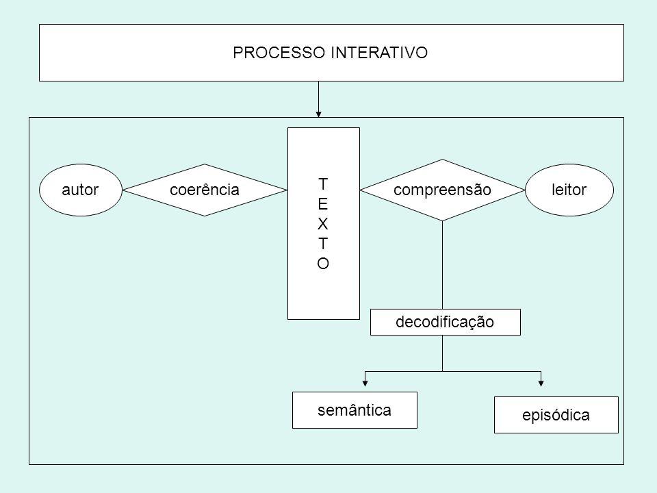 TEXTOTEXTO autor compreensão coerência leitor decodificação semântica episódica PROCESSO INTERATIVO