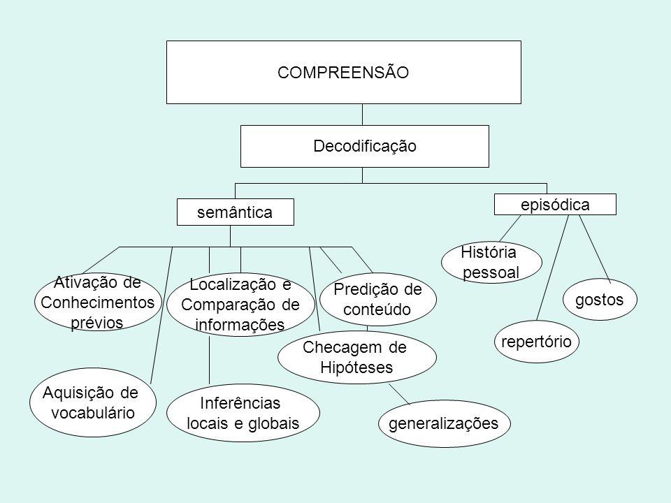 COMPREENSÃO Decodificação episódica semântica gostos repertório História pessoal Ativação de Conhecimentos prévios Aquisição de vocabulário Localizaçã