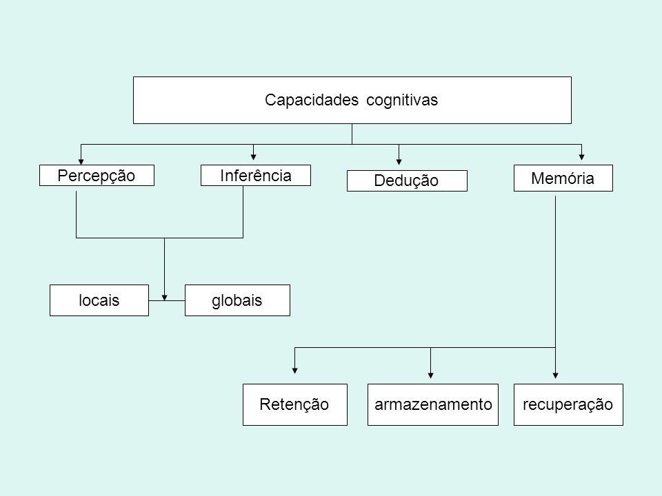 Capacidades cognitivas Percepção Inferência Dedução Memória locaisglobais recuperaçãoarmazenamentoRetenção