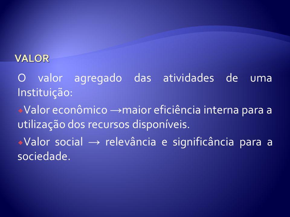 O valor agregado das atividades de uma Instituição: Valor econômico maior eficiência interna para a utilização dos recursos disponíveis. Valor social