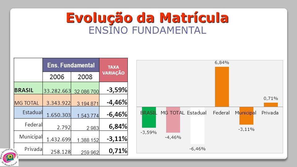 Evolução da Matrícula ENSINO FUNDAMENTAL Ens. Fundamental TAXA VARIAÇÃO 20062008 BRASIL 33.282.663 32.086.700 -3,59% MG TOTAL3.343.922 3.194.871 -4,46