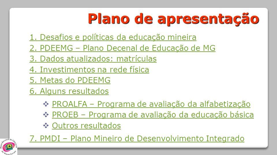 1. Desafios e políticas da educação mineira 2. PDEEMG – Plano Decenal de Educação de MG 3. Dados atualizados: matrículas 4. Investimentos na rede físi
